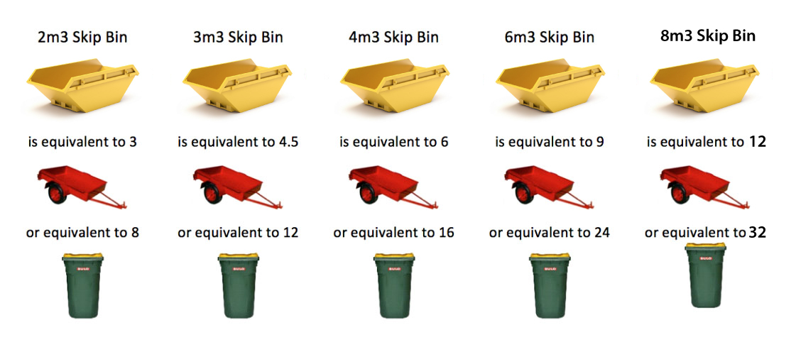 Skip Bin Hire Gold Coast